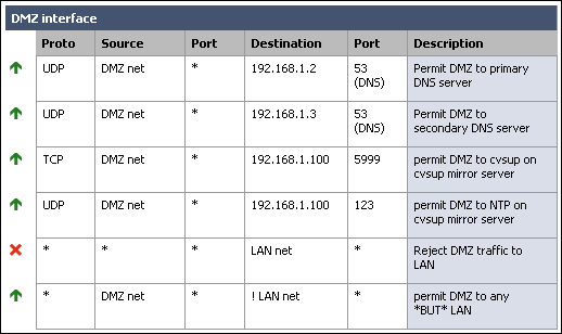 how to allow incoming port pfsense