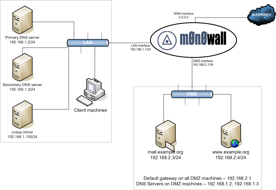 Image gallery dmz diagram for Home network architecture diagram